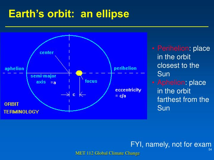 Earth's orbit:  an ellipse