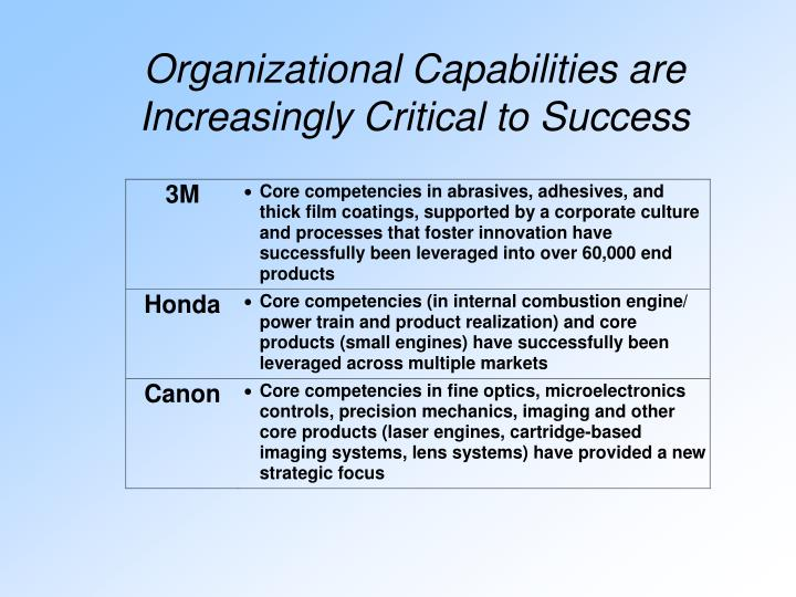 Organizational Capabilities are Increasingly Critical to Success