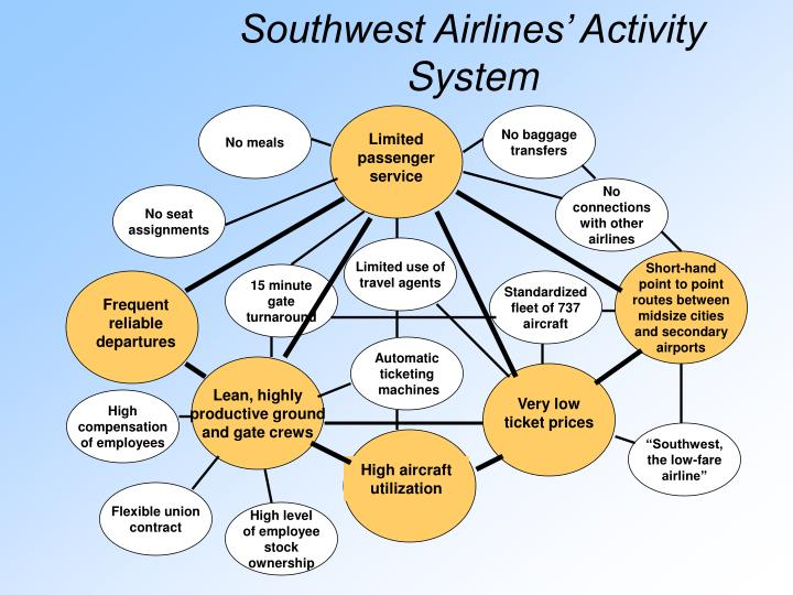 Southwest Airlines' Activity System