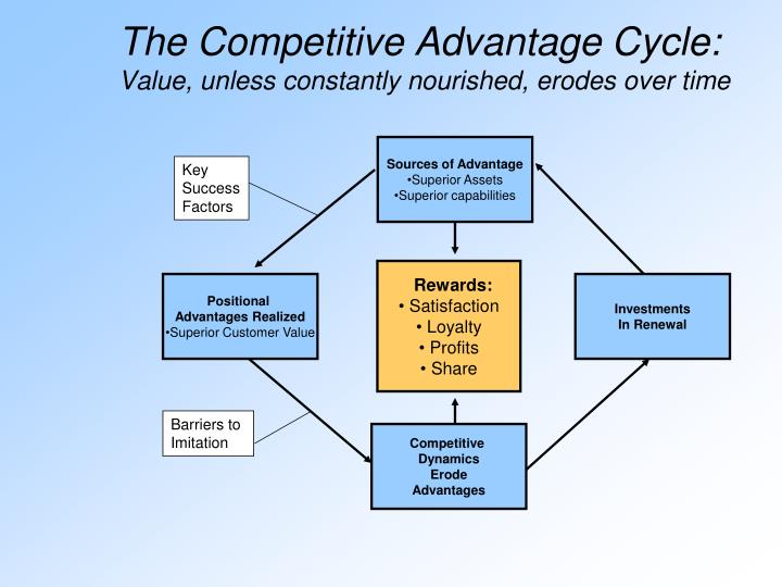 Sources of Advantage