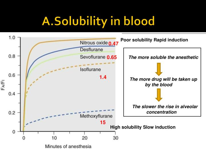 A.Solubility