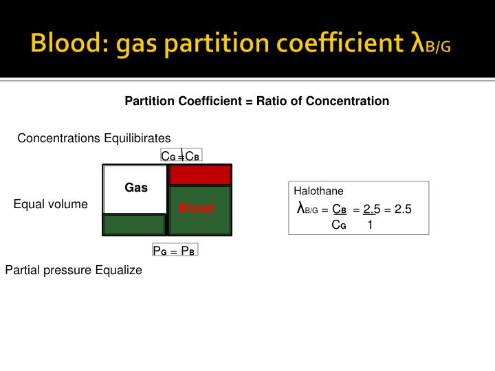 Blood: gas partition coefficient