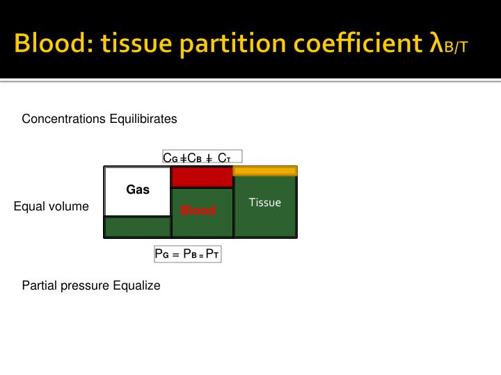 Blood: tissue partition coefficient