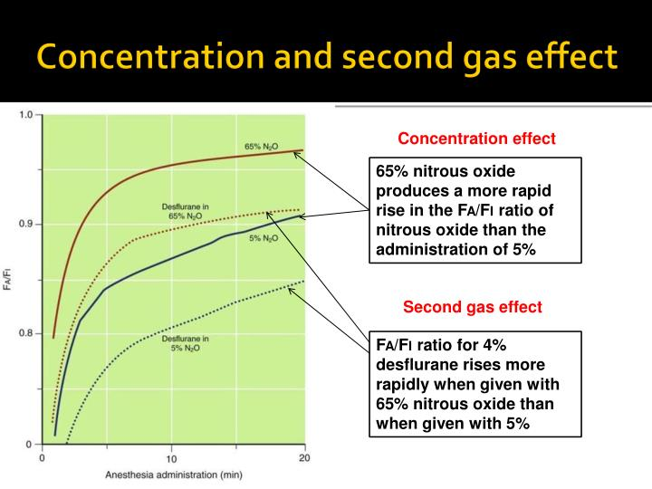 Concentration and second gas effect
