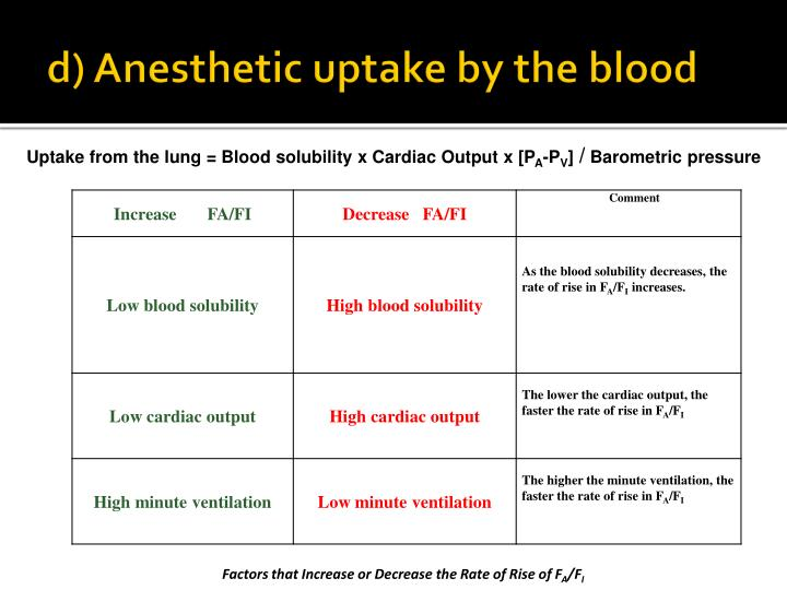 d) Anesthetic uptake by the blood