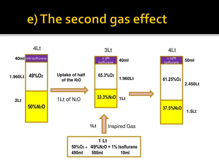 e) The second gas effect