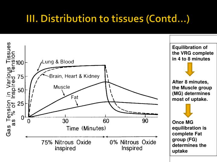 III. Distribution to tissues (Contd...)