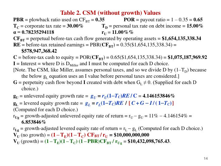 Table 2. CSM (without growth) Values