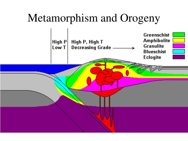 Metamorphism and Orogeny
