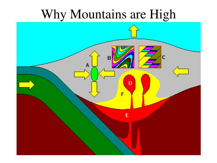 Why Mountains are High