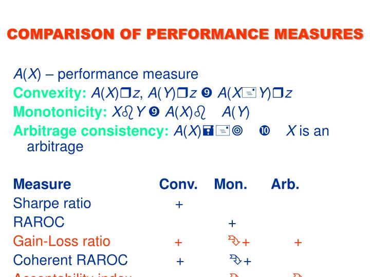 COMPARISON OF PERFORMANCE MEASURES