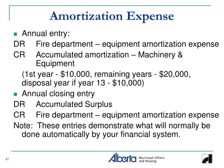 Amortization Expense