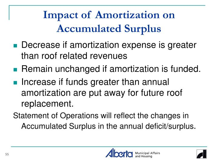 Impact of Amortization on Accumulated Surplus