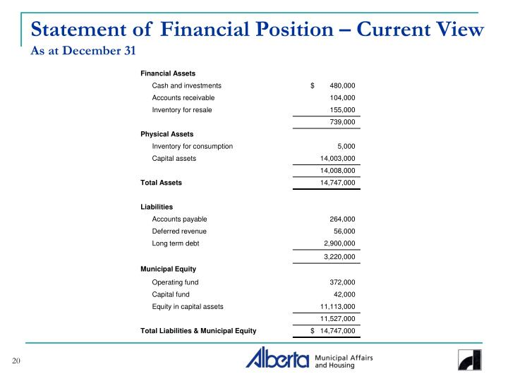 Statement of Financial Position – Current View