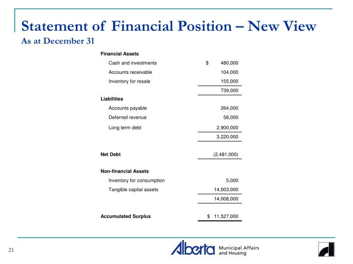 Statement of Financial Position – New View