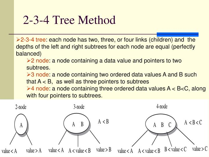 2-3-4 Tree Method