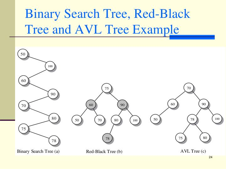 Binary Search Tree, Red-Black Tree and AVL Tree Example