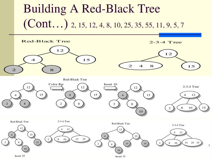 Building A Red-Black Tree (Cont…)