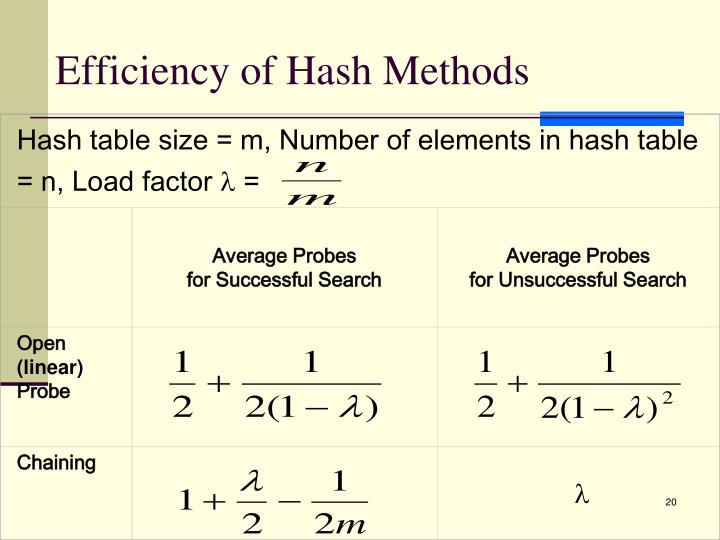 Hash table size = m, Number of elements in hash table = n, Load factor