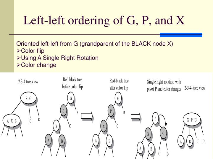 Left-left ordering of G, P, and X