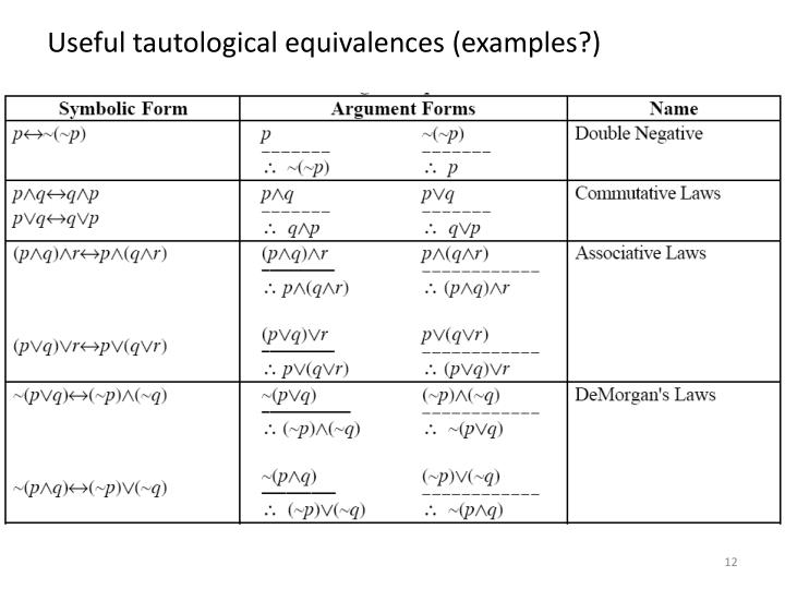 Useful tautological equivalences (examples?)