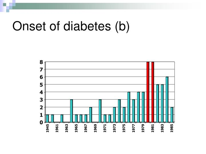 Onset of diabetes (b)