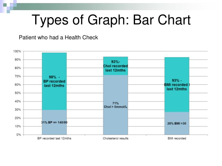 Types of Graph: Bar Chart