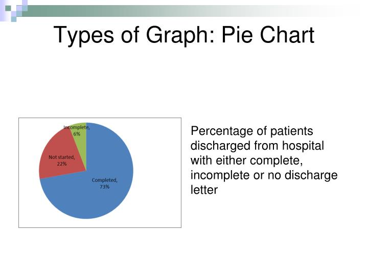 Types of Graph: Pie Chart