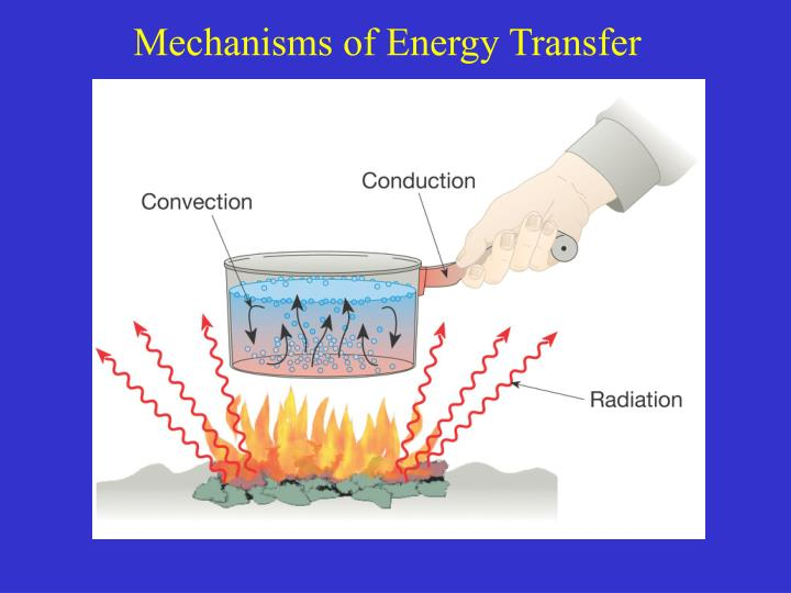 Mechanisms of Energy Transfer