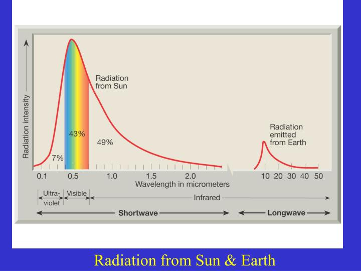Radiation from Sun & Earth