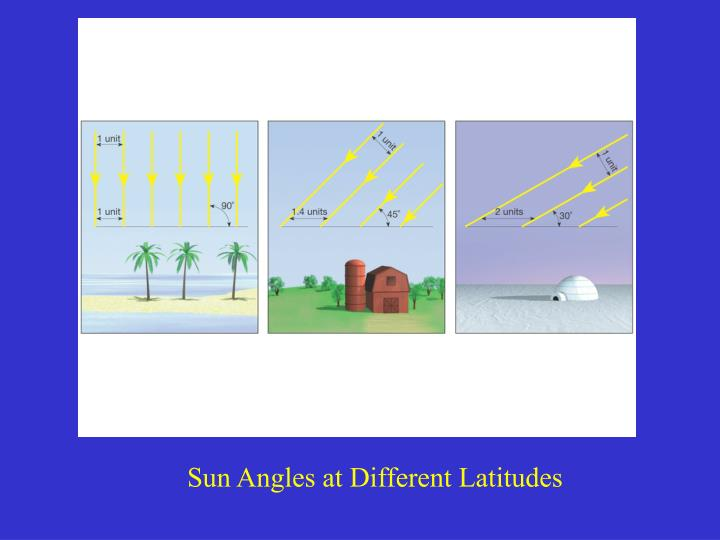 Sun Angles at Different Latitudes