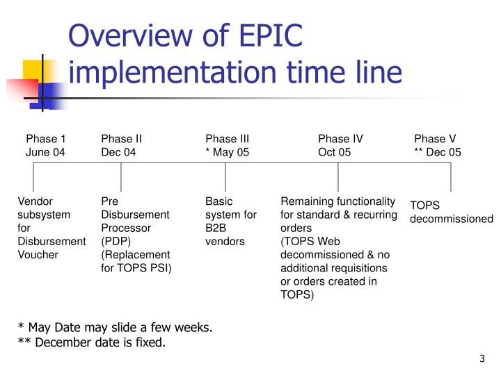Overview of epic implementation time line