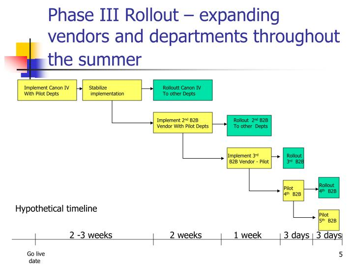 Phase III Rollout – expanding vendors and departments throughout the summer