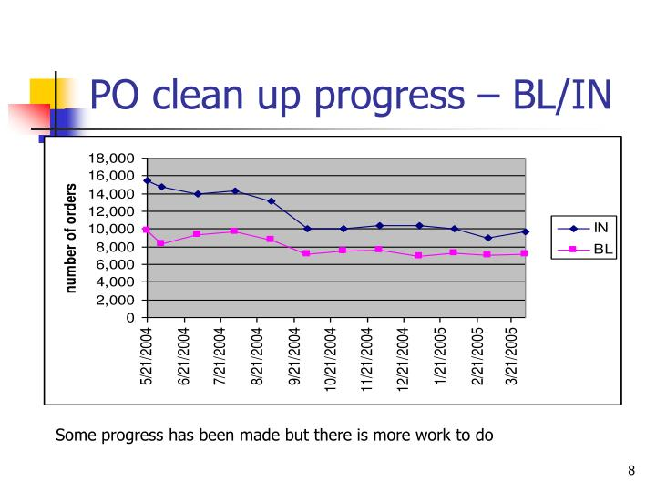 PO clean up progress – BL/IN