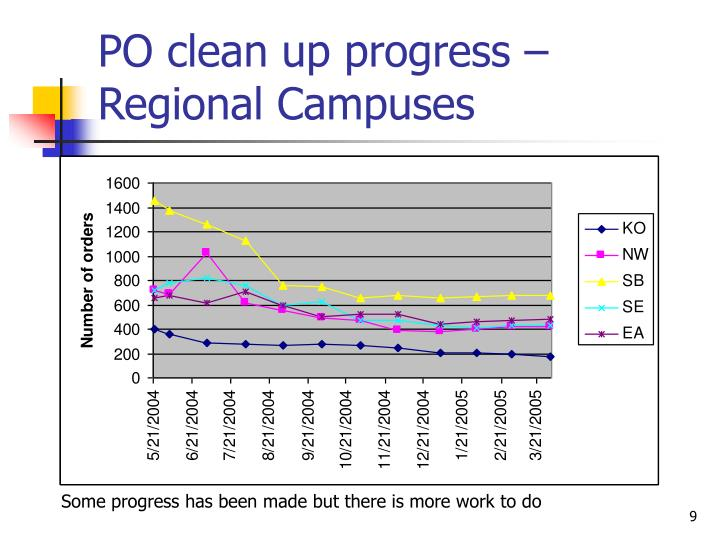 PO clean up progress – Regional Campuses