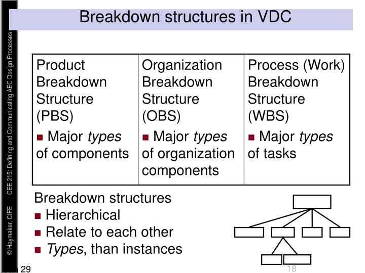 Breakdown structures in VDC