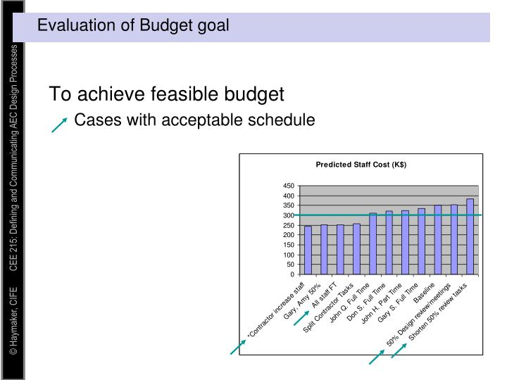 To achieve feasible budget