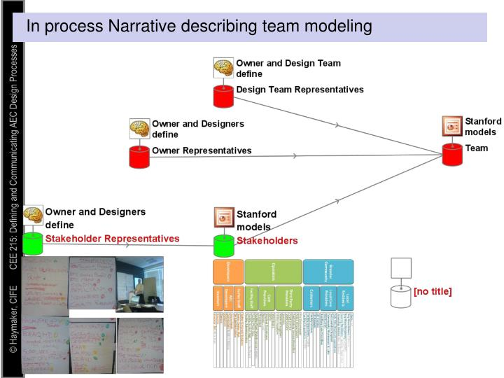 In process Narrative describing team modeling