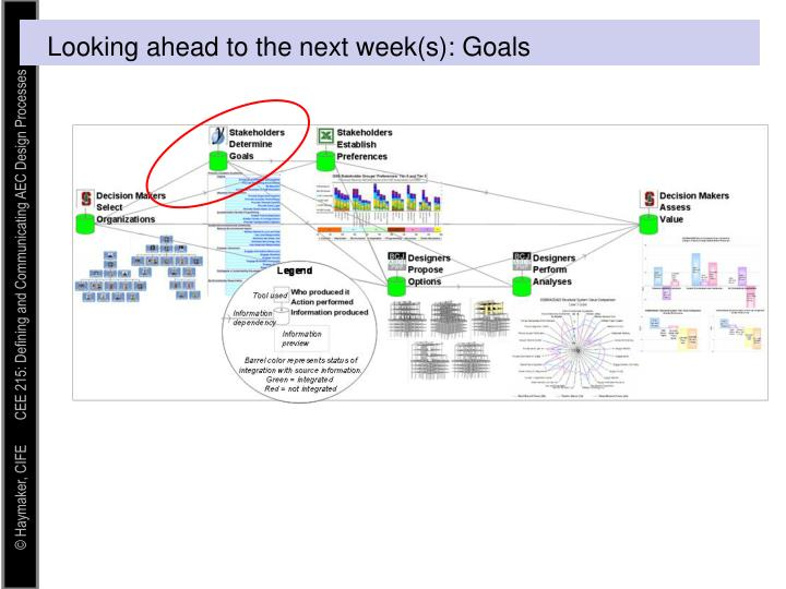 Looking ahead to the next week(s): Goals