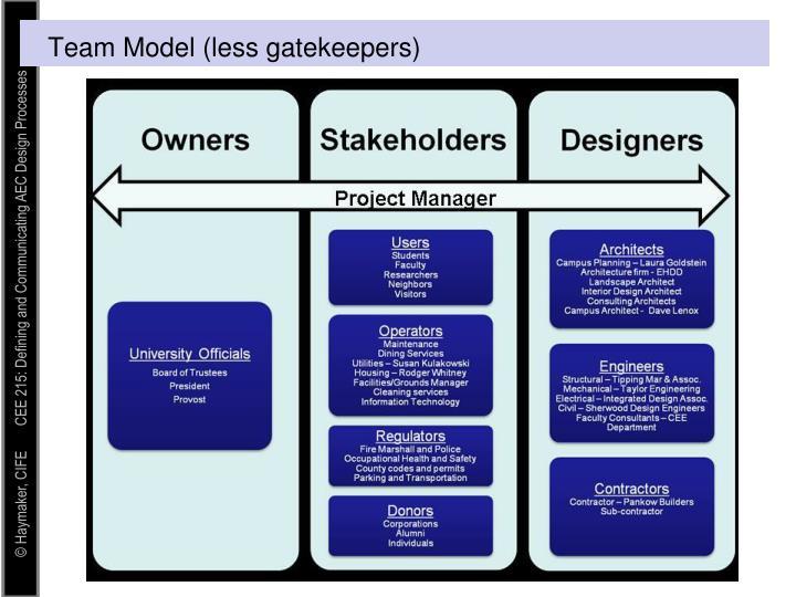 Team Model (less gatekeepers)