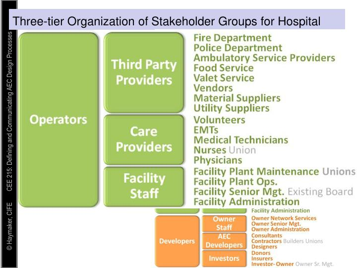 Three-tier Organization of Stakeholder Groups for Hospital