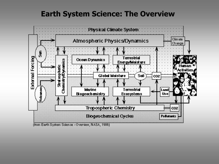 Earth System Science: The Overview