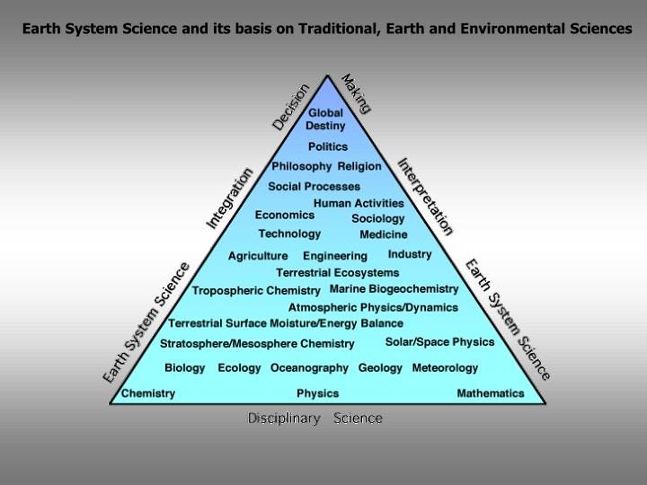 Earth System Science and its basis on Traditional, Earth and Environmental Sciences
