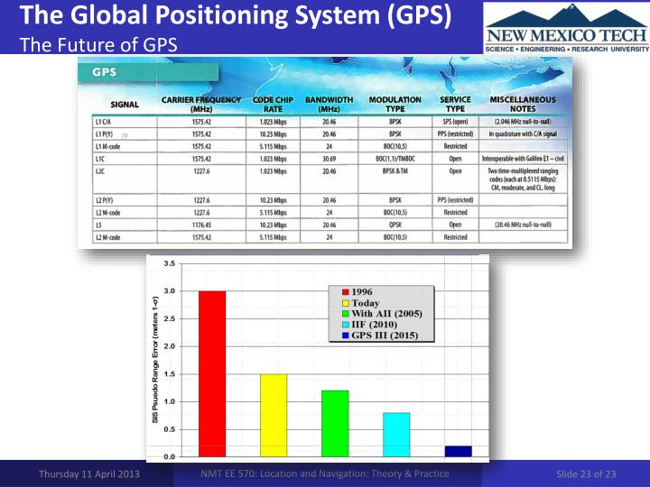 an analysis of the global positioning system The global vision positioning system market size was valued at usd 353 billion in 2016 growing application of automated guided vehicles (agvs) for commercial and defense purposes, increasing use of unmanned aerial vehicles (uavs), and rise in demand for artificial intelligence (ai)-enabled optical sensors are expected to significantly contribute to market growth.