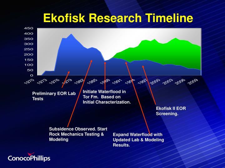 Ekofisk Research Timeline