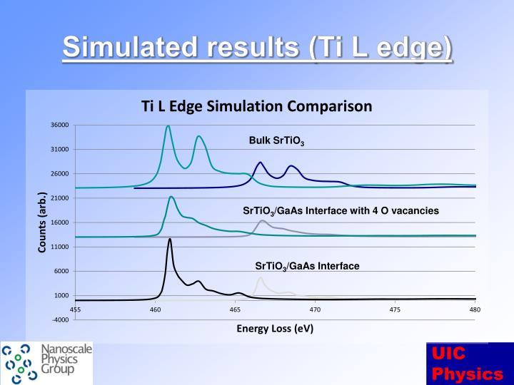 Simulated results (Ti L edge)