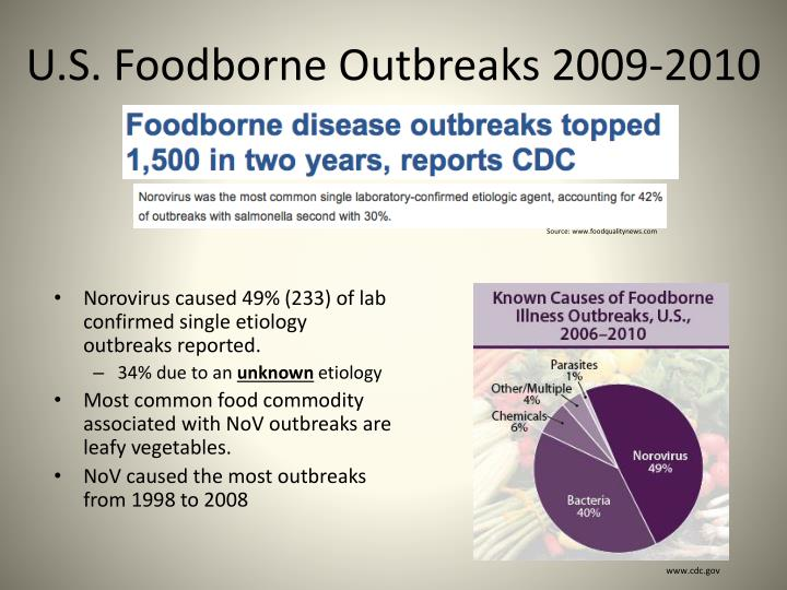 U.S. Foodborne Outbreaks