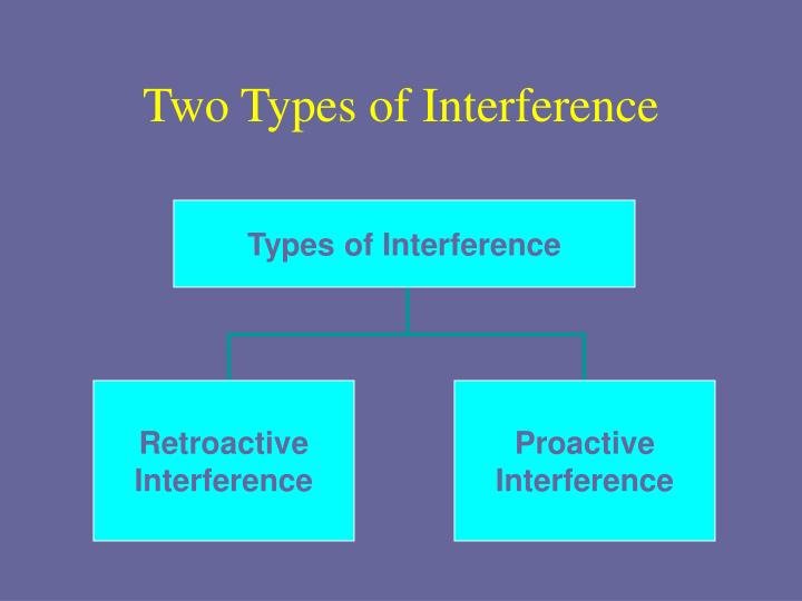 Types of Interference