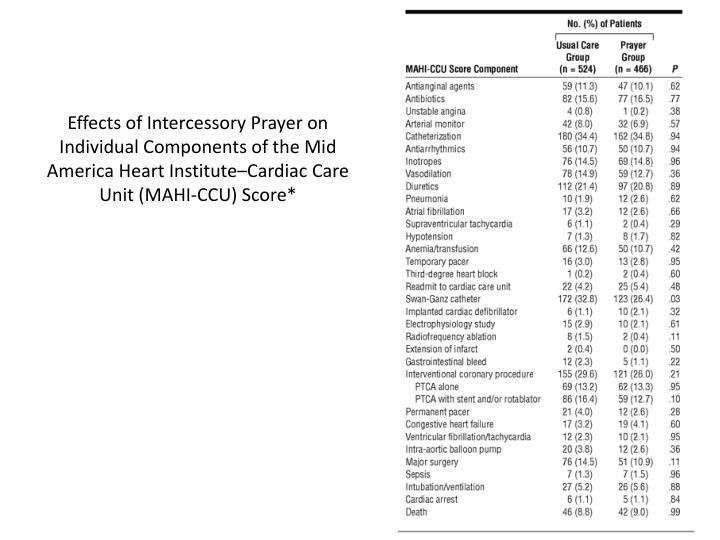 Effects of Intercessory Prayer on Individual Components of the Mid America Heart Institute–Cardiac Care Unit (MAHI-CCU) Score*