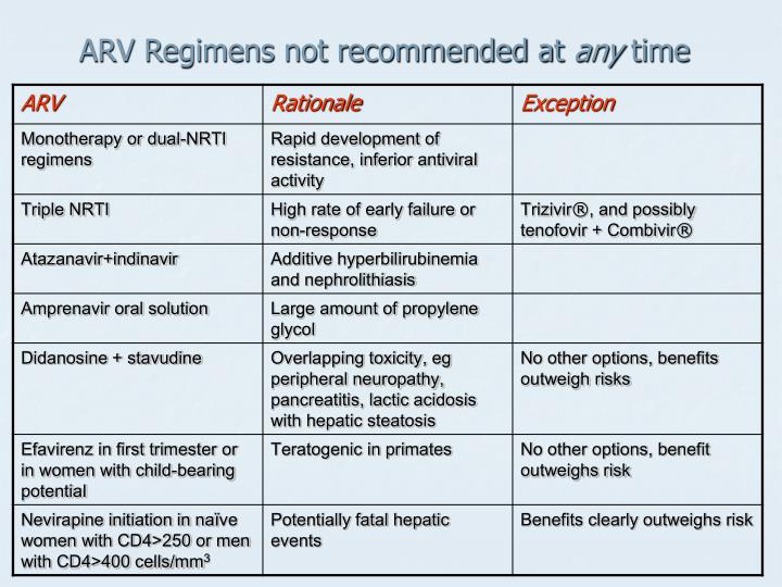 ARV Regimens not recommended at